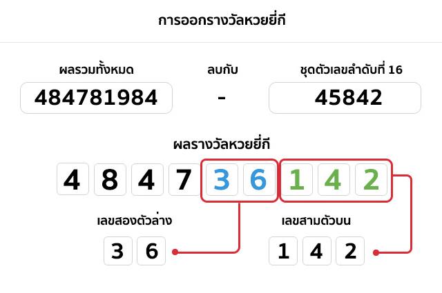 lottovip-สาธุ99-ดูผลหวยยี่กี